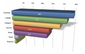 Das Diagramm zeigt, dass Facebook und LinkedIn die am häufigsten genutzten Social Media Netzwerke im B2B-Bereich sind (2021)